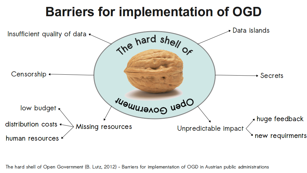 barrieres for implementation of ogd in Austria