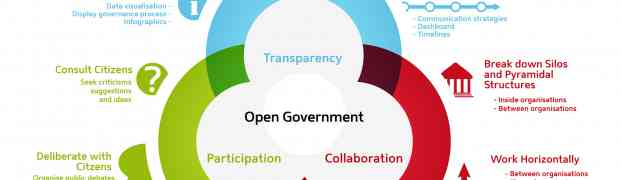 OpenGov Diagram